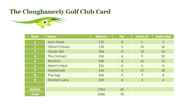 Cloughaneely Golf Club - Scorecard